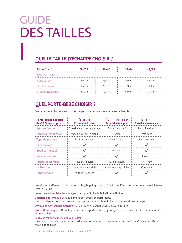 Guide des tailles Néobulle®